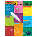 Genres of Literature Learning Chart 17\u0022x22\u0022 6pk