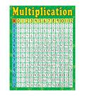 Teacher Created Resources Multiplication Chart 6pk