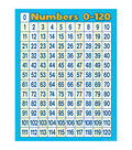Teacher Created Resources Numbers 0-120 Chart 6pk