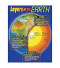 Layers of the Earth Learning Chart 17\u0022x22\u0022 6pk
