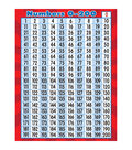 Teacher Created Resources Numbers 0-200 Chart 6pk
