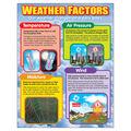 Weather Factors Learning Chart 17\u0022x22\u0022 6pk