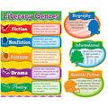 Literary Genres Bulletin Board Set, Grade 3-5, 2 Sets