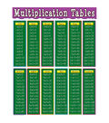 Teacher Created Resources Multiplication Tables Chart 6pk