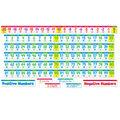 Scholastic Number Line Bulletin Board Set, 2 Sets