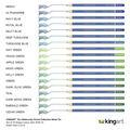 KINGART Pro Colored & Watercolor Pencil Bundle, 144 PC