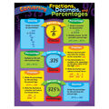 Converting Fractions Decimals and Percentages Learning Chart 17\u0022x22\u0022 6pk