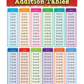 Teacher Created Resources Addition Tables Chart 6pk
