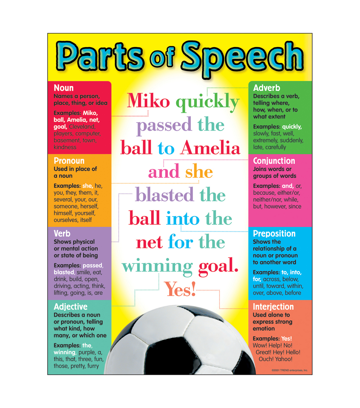 Parts of Speech Learning Chart 17