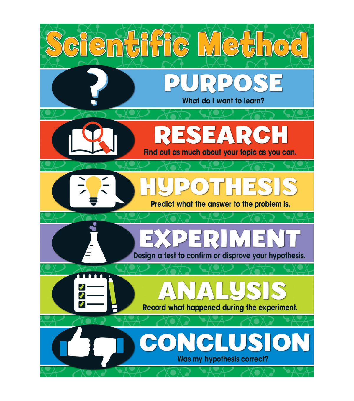 Carson-Dellosa Scientific Method Chart 6pk