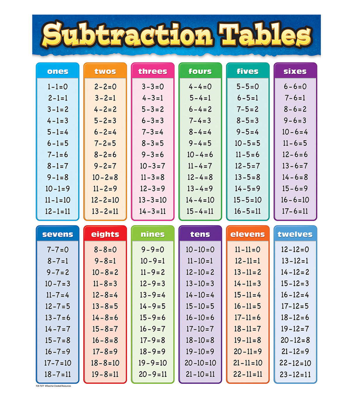Teacher Created Resources Subtraction Tables Chart 6pk