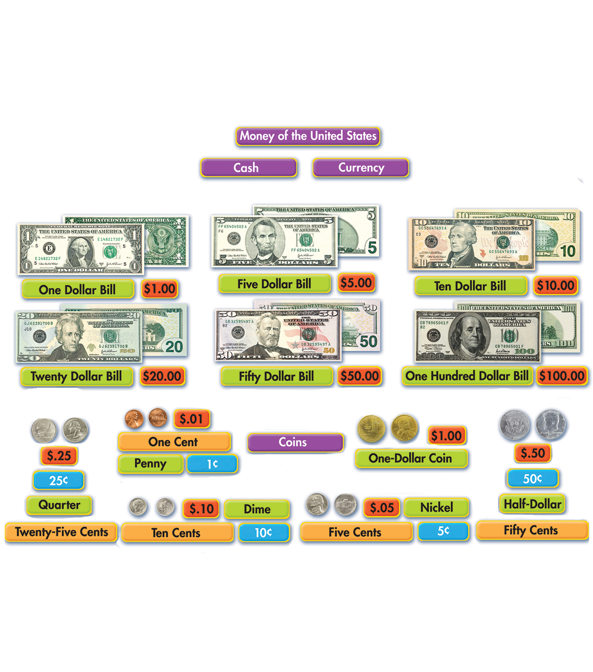 Eureka Mini Bulletin Board Set-Money